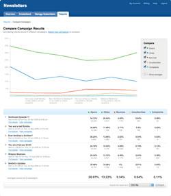 Compare Campaign Results